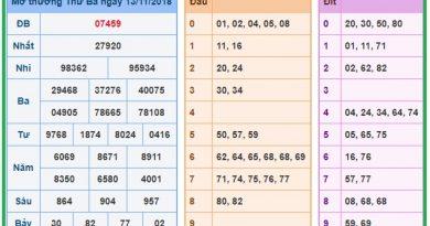 Tổng hợp dự đoán xổ số miền bắc ngày 14/11 chính xác