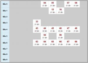 Soi cầu phân tích dự đoán xsmb ngày 27/11 chính xác
