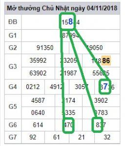 Dự đoán xổ số miền bắc chính xác ngày 05/11