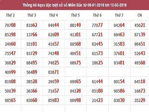 Bảng dự đoán lô đẹp chia sẻ ngày 12/03 chính xác 100%