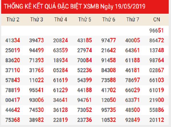 Dự đoán KQXSMB ngày 30/07 chuẩn xác từ các cao thủ