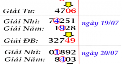 Dự đoán kết quả xổ số miền bắc ngày 20/06 chính xác 100%