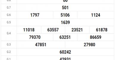 Thống kê VIP kết quả XSDNG hôm nay ngày 20/11/2019