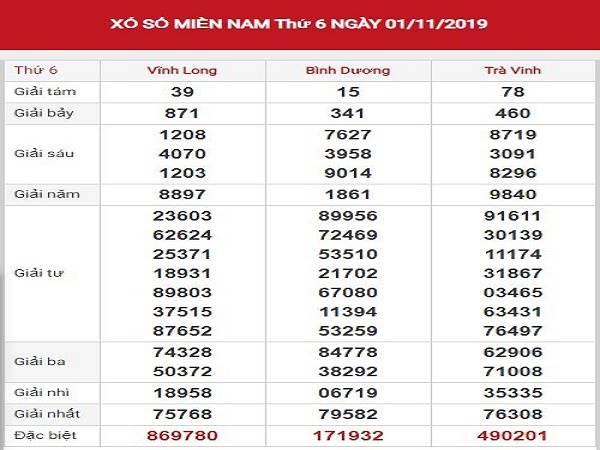 Dự đoán XSMN 8/11/2019 – Soi cầu Xổ Số Miền Nam Thứ 6 chính xác nhất