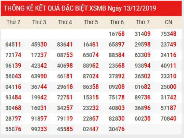Soi cầu XSMB chính xác thứ 7 ngày 14/12/2019