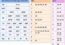 Tổng hợp nhận định xsmb ngày 26/02 chuẩn