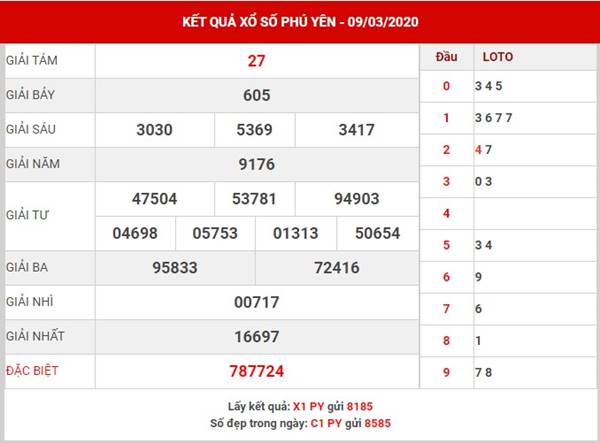 Phân tích xổ số Phú Yên thứ 2 ngày 16-3-2020
