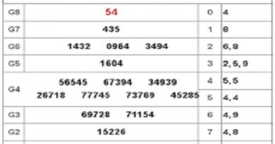 Nhận định kết quả xổ số Kon Tum  hôm nay ngày 29/03/2020