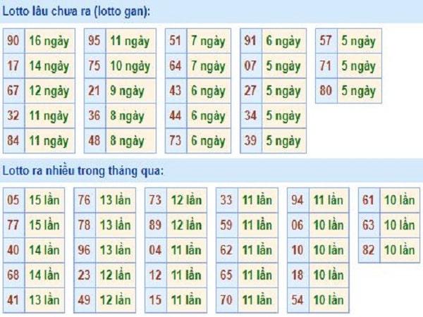 thong-ke-tan-suat-loto-mien-bac-5-3-2020-min