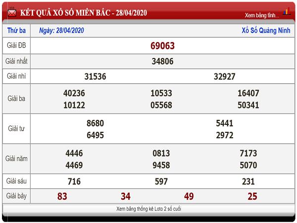 Tổng hợp KQXSMB- Nhận định xổ số miền bắc ngày 29/04 chuẩn