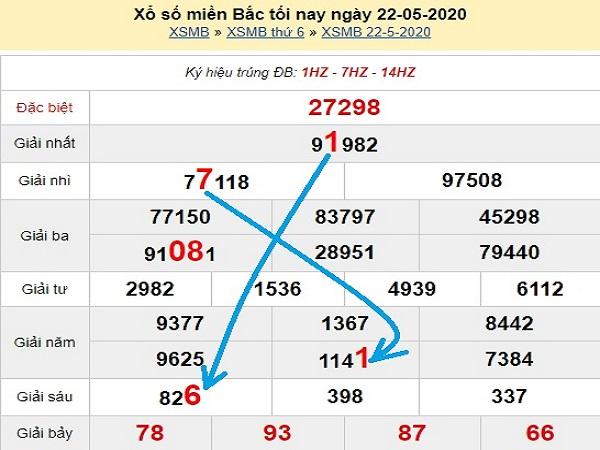 Thống kê KQXSMB - xổ số miền bắc thứ 7 ngày 23/05