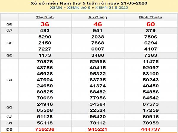 soi-cau-xsmn-22-5-2020-ket-qua-xsmn-hom-nay-min