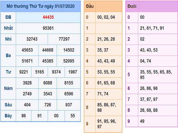 Soi cầu KQXSMB- xổ số miền bắc ngày 02/07/2020