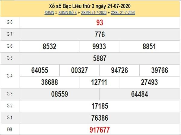 Nhận định XSBL 28/7/2020