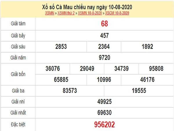 Dự đoán xổ số Cà Mau 17-08-2020