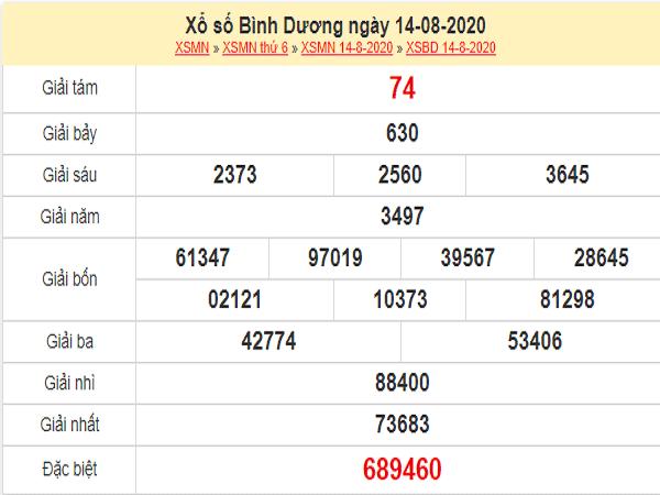 Nhận định KQXSBD- xổ số bình dương ngày 21/08/2020 chuẩn