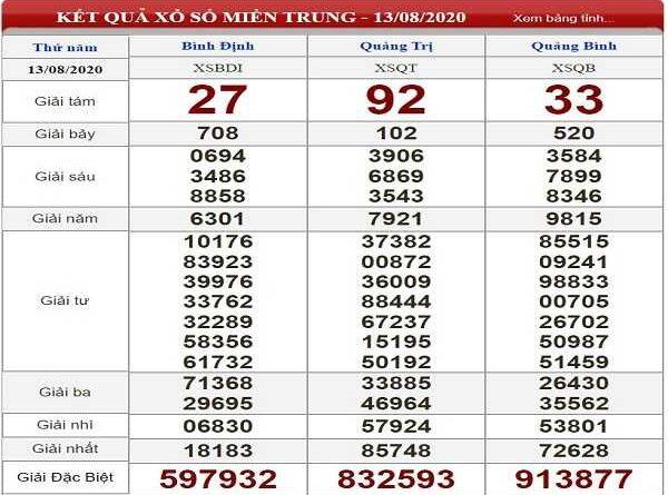 Thống kê KQXSMT- xổ số miền trung thứ 5 ngày 20/08/2020 của các cao thủ