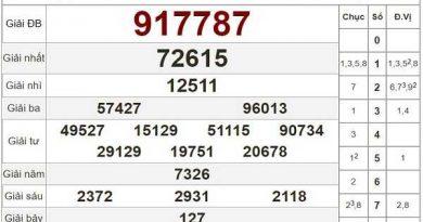Dự đoán KQXSCM ngày 21/09/2020- dự đoán xổ số cà mau thứ 2 tỷ lệ trúng cao