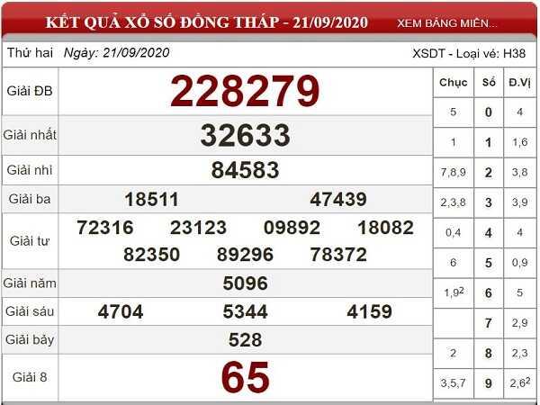 Dự đoán KQXSDT ngày 28/09/2020 - xổ số đồng tháp tỷ lệ trúng cao