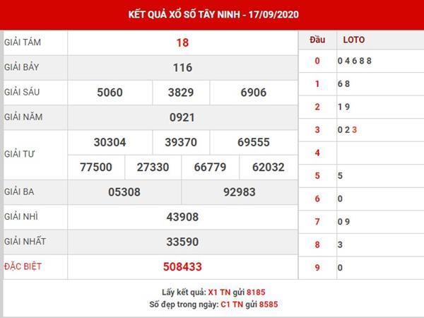Soi cầu kết quả sổ xố Tây Ninh thứ 2 ngày 24-9-2020