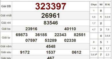 Dự đoán KQXSVT ngày 13/10/2020- xổ số vũng tàu hôm nay