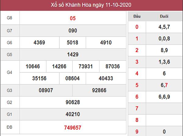 Dự đoán KQXSKH ngày 14/10/2020- xổ số khánh hòa thứ 4