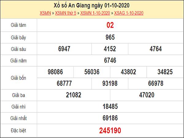 Dự đoán xổ số An Giang 08-10-2020