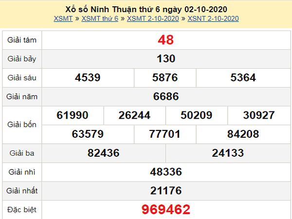 Phân tích KQXSNT ngày 09/10/2020- xổ số ninh thuận chính xác