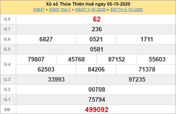 Phân tích XSTTH 12/10/2020 chốt KQXS Thừa Thiên Huế thứ 2