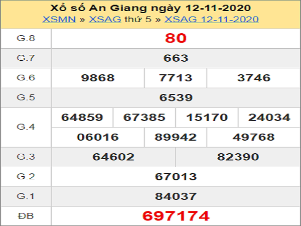 Nhận định XSAG ngày 19/11/2020- xổ số an giang cùng chuyên gia