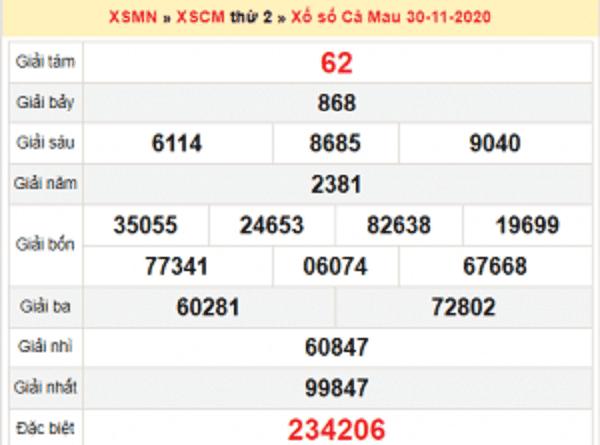 Dự đoán XSCM ngày 07/12/2020- xổ số cà mau cùng chuyên gia
