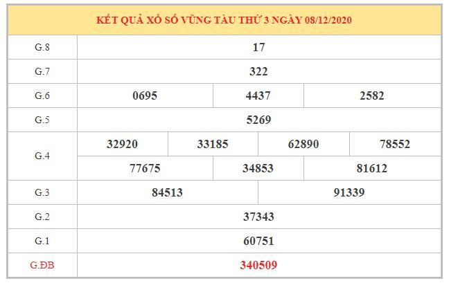 Phân tích KQXSVT ngày 15/12/2020 dựa trên kết quả kì trước