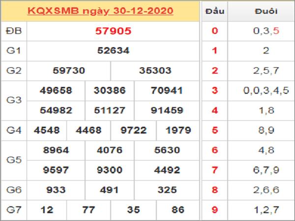 Dự đoán KQXSMB ngày 31/12/2020- xổ số miền bắc chuẩn