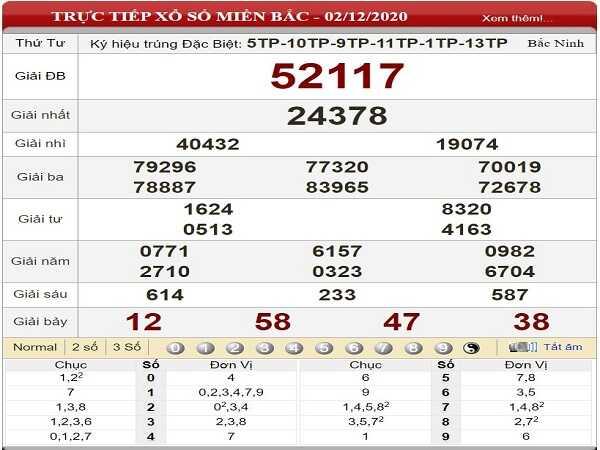 Dự đoán xổ số miền bắc ngày 03/12/2020 hôm nay