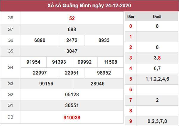Nhận định KQXS Quảng Bình 31/12/2020 thứ 5 cùng cao thủ