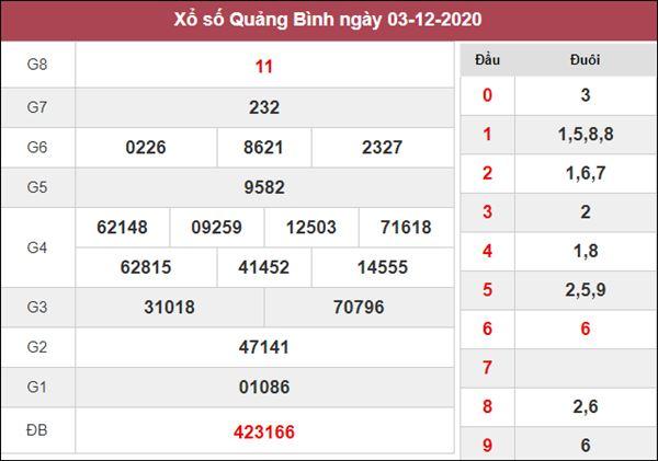 Phân tích XSQB 10/12/2020 chốt lô VIP Quảng Bình thứ 5