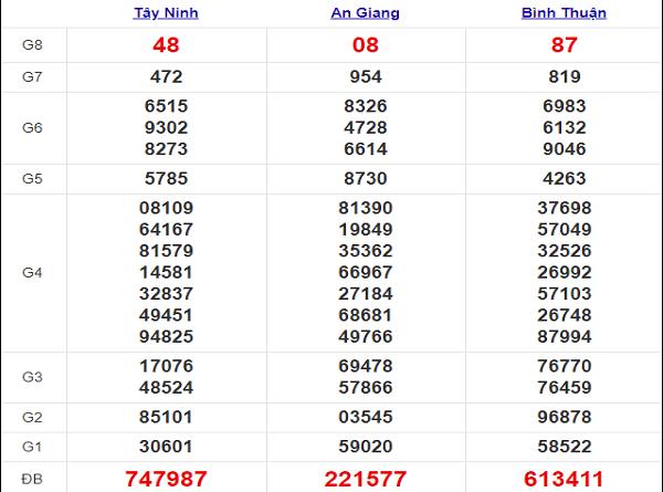 Thống kê XSMN ngày 24/12/2020, thống kê xổ số miền Nam