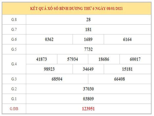 Dự đoán XSBD ngày 15/1/2021 dựa vào kết quả kì trước