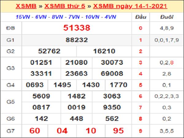 Dự đoán KQXSMB ngày 15/01/2021- xổ số miền bắc chuẩn xác