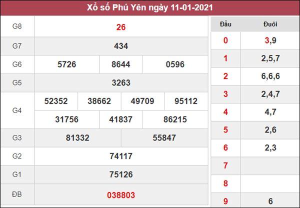 Thống kê XSPY 18/1/2021 tổng hợp những cặp lô đẹp Phú Yên