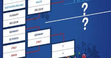Cách soi kèo euro 2021 chính xác dễ thắng