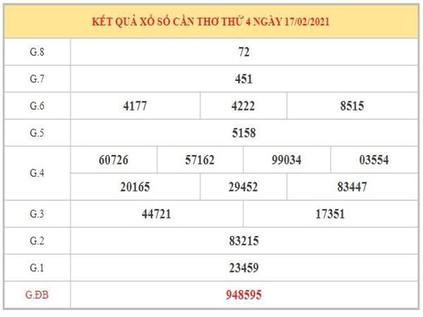Nhận định KQXSCT ngày 24/2/2021 dựa trên kết quả kỳ trước