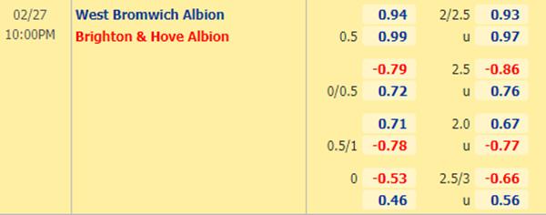 Kèo bóng đá giữa West Brom vs Brighton