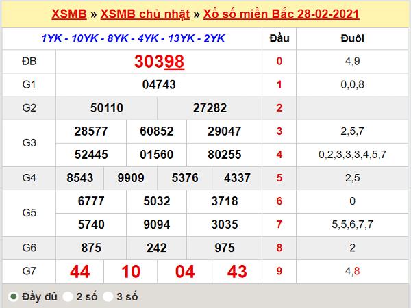 Thống kê XSMB 1/3/2021