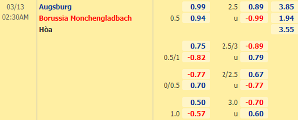 Kèo bóng đá giữa Augsburg vs Monchengladbach