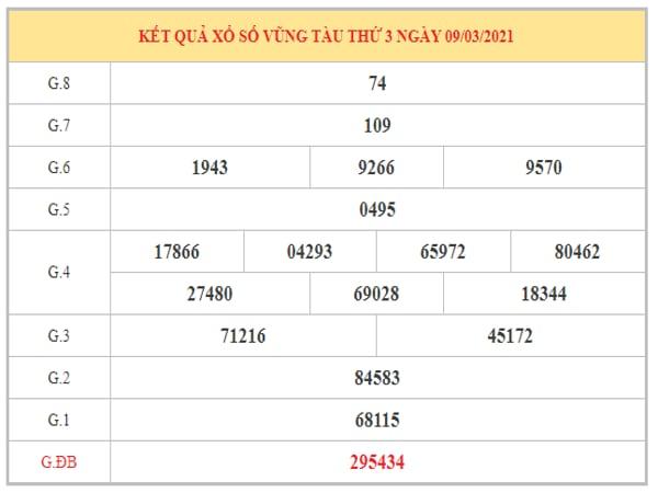 Thống kê KQXSVT ngày 16/3/2021 dựa trên kết quả kỳ trước