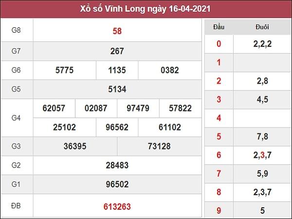 Nhận định XSVL 23/4/2021