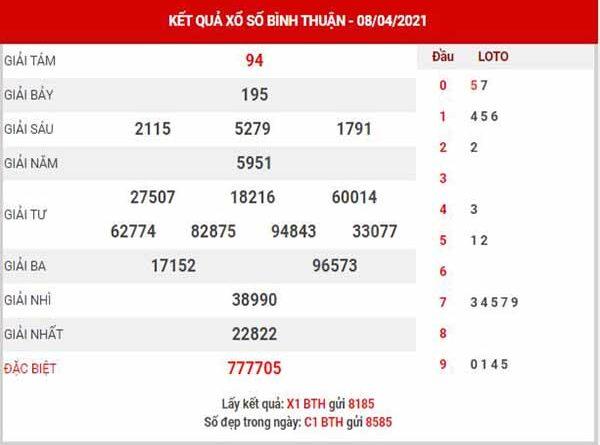 Phân tích XSBTH ngày 15/4/2021 - Phân tích xổ số Bình Thuận thứ 5