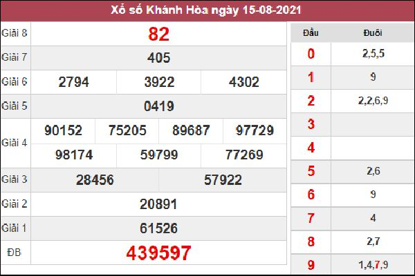 Phân tích SXKH 18/8/2021 thứ 4 chốt lô VIP đài Khánh Hoà
