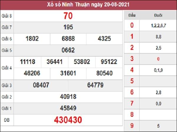 Phân tích XSNT 27-08-2021